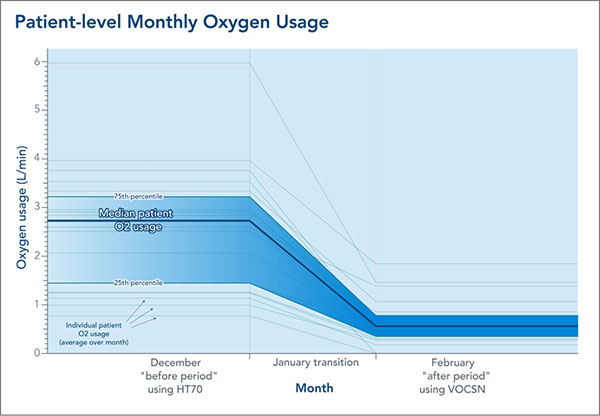 Chart from VOCSN oxygen study